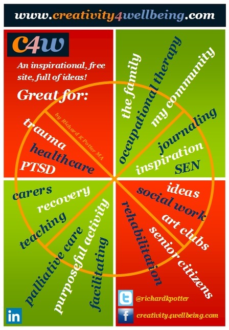 Creativity for Wellbeing - Wheel by Richard K Potter